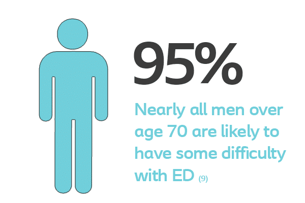 95 Nearly all men over age 70 are likely to have ed