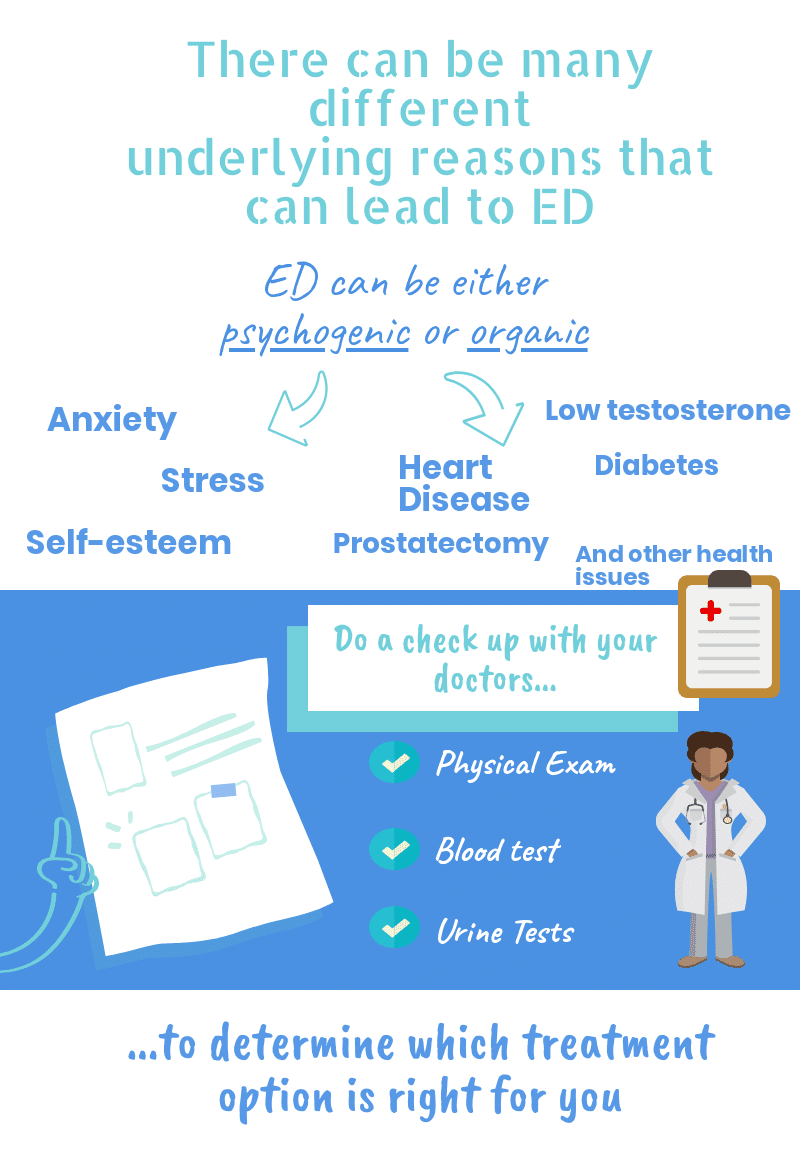 infographic-what treatment is the best for you when you have erectile dysfunction